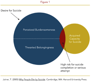 Eating disorders and suicide statistics